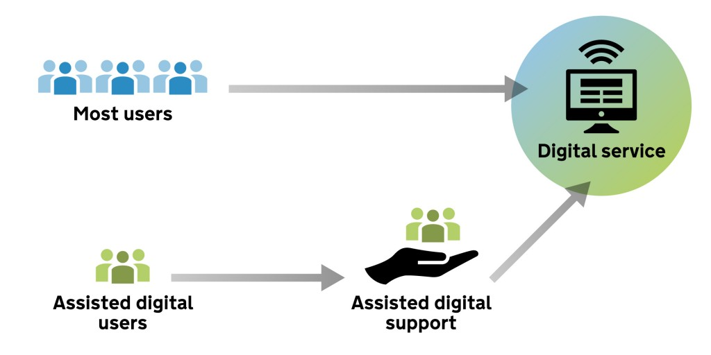 Simple diagram to explain assisted digital